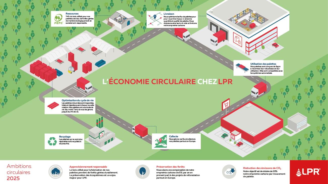 Ensemble vers une économie circulaire