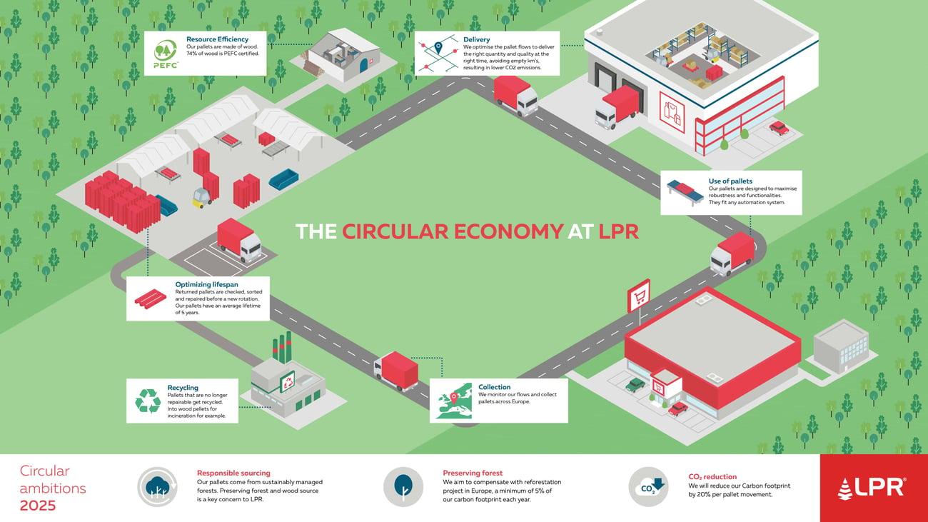 Verso un'economia circolare - insieme